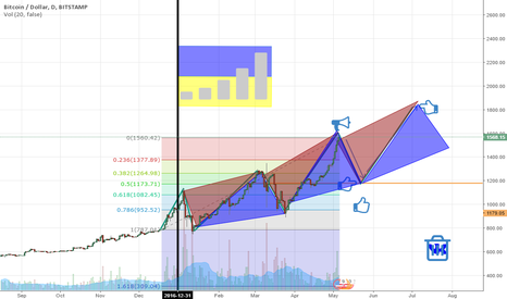 BTCUSD: btc will recoil and up to 1800