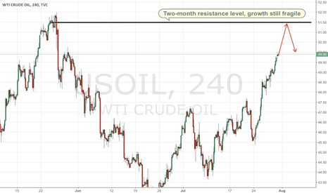 USOIL: Output in US renews growth as rising oil price lure producers