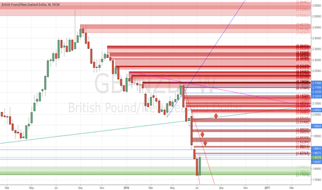 GBPNZD: +867 pips of realized profit withmy buy trade - #ProfitingMe