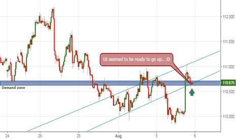 USDJPY: UJ is ready to go UP!! :D