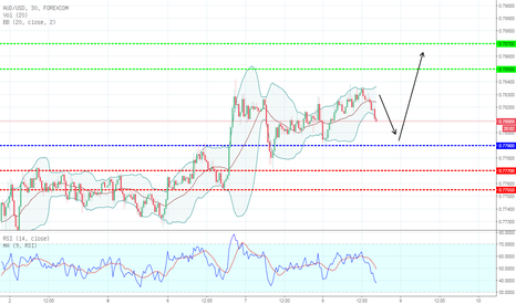 AUDUSD: TECHNICAL ANALYSIS HARI INI AUS/USD  08/03/2018 BULLISH/MENAIK