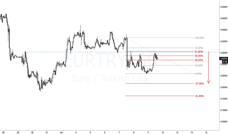 EURTRY: EURTRY benefit from swaps