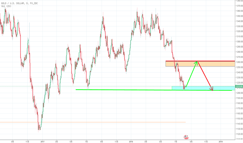 XAUUSD: Open up the rising model
