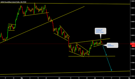 GBPNZD: GBPNZD Watch for sell at top