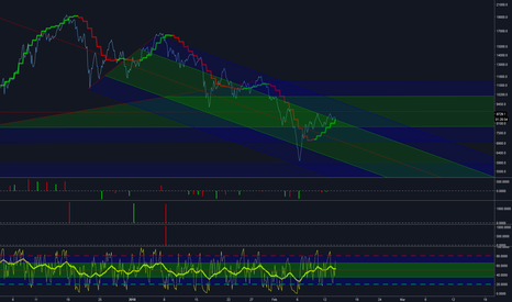 BTCUSD: $BTC | Decision Time