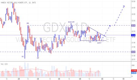 GDX: GDX可能处于最后的支撑点位置