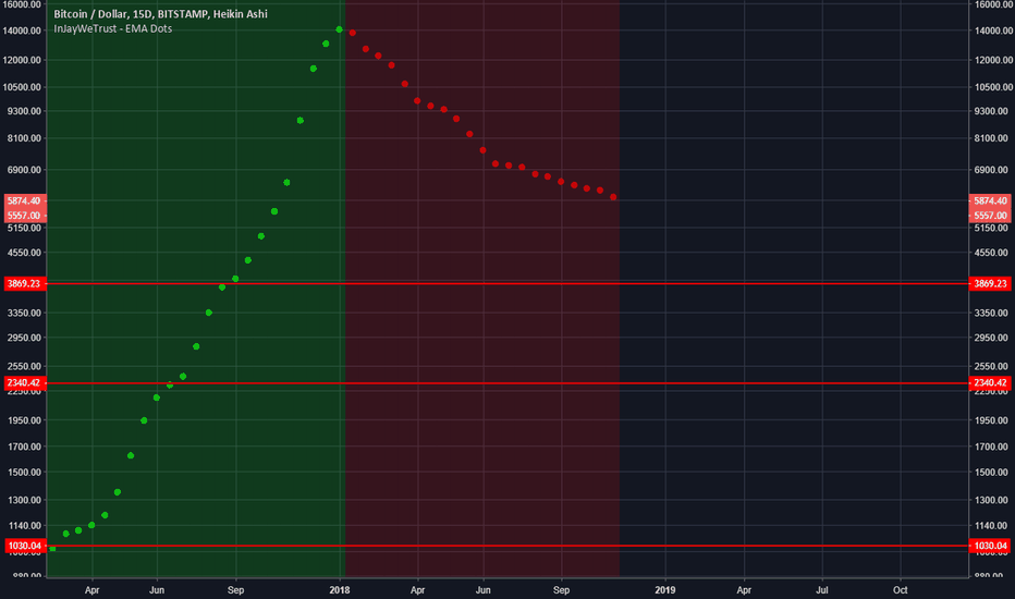 BTCUSD: People freaking out, I'm over here chillin :)
