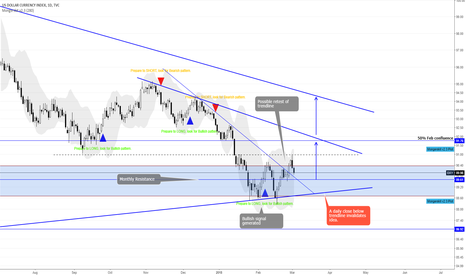 DXY: DXY bullish speculation