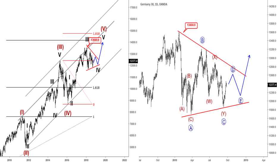 DE30EUR: German DAX Eyeing 14k-15k - Elliott wave Analysis