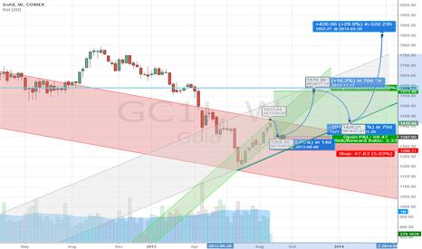 GC1!: Gold Outlook