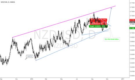 NZDUSD: buy the breakout