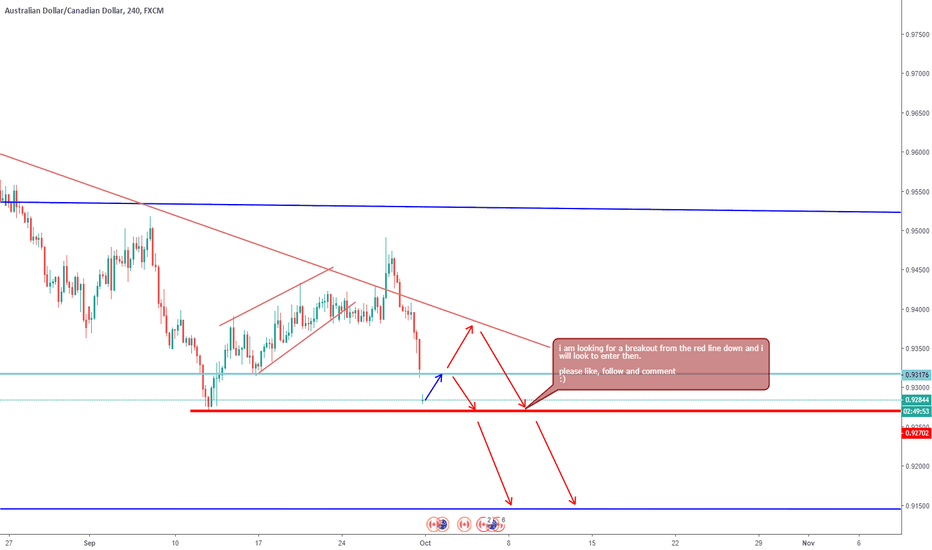 AUDCAD: AUDCAD short for the week