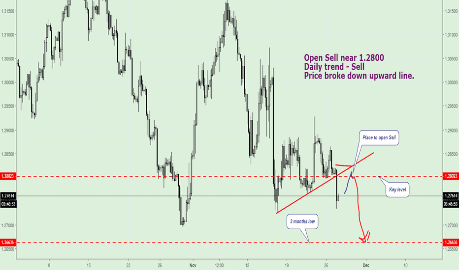 GBPUSD: British Pound (GBP/USD)  is going to 3 month low