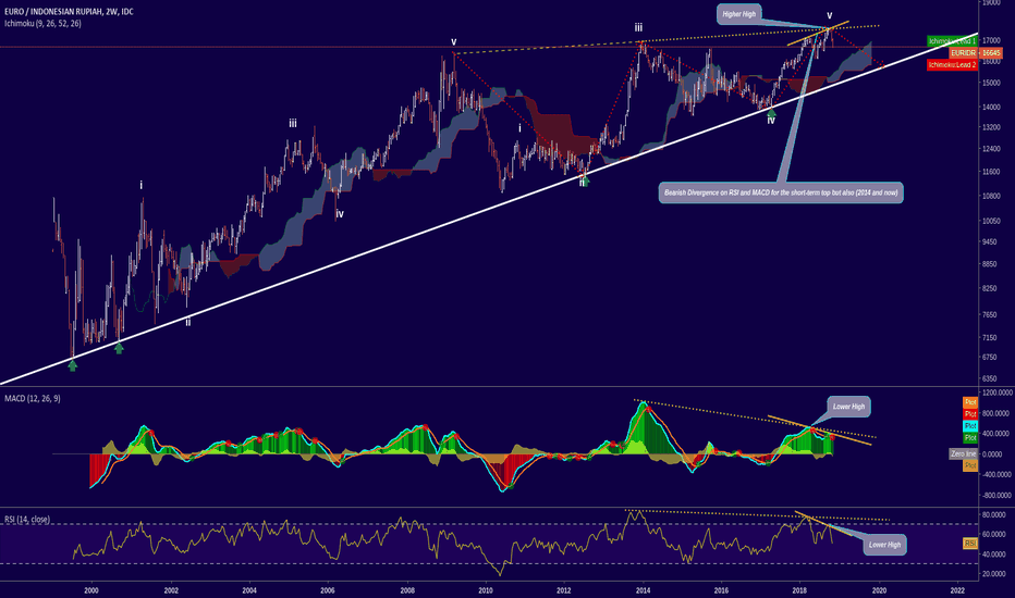 EURIDR: EURIDR - Bearish Divergence on 2W