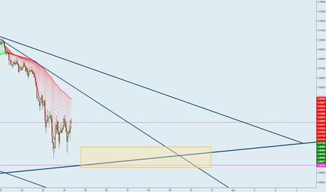 "XRPUSD: Trading Idea for ""Logarithmic Schmogarithmic XRP (VIDEO)"""