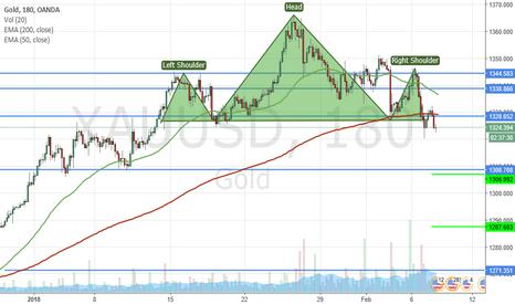 XAUUSD: H&S Gold
