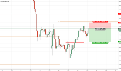 UDXUSD: dow 60 short