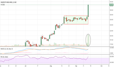 GRAPHITE: Buy at CMP 325