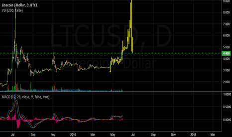 LTCUSD: LTC bul run