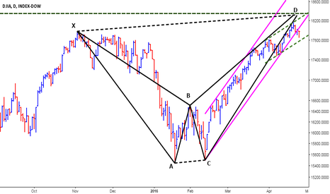 DJI: Dow Jones - Sell in May and Go away