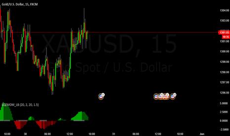 XAUUSD: XAUUSD Buy Possibility Trade