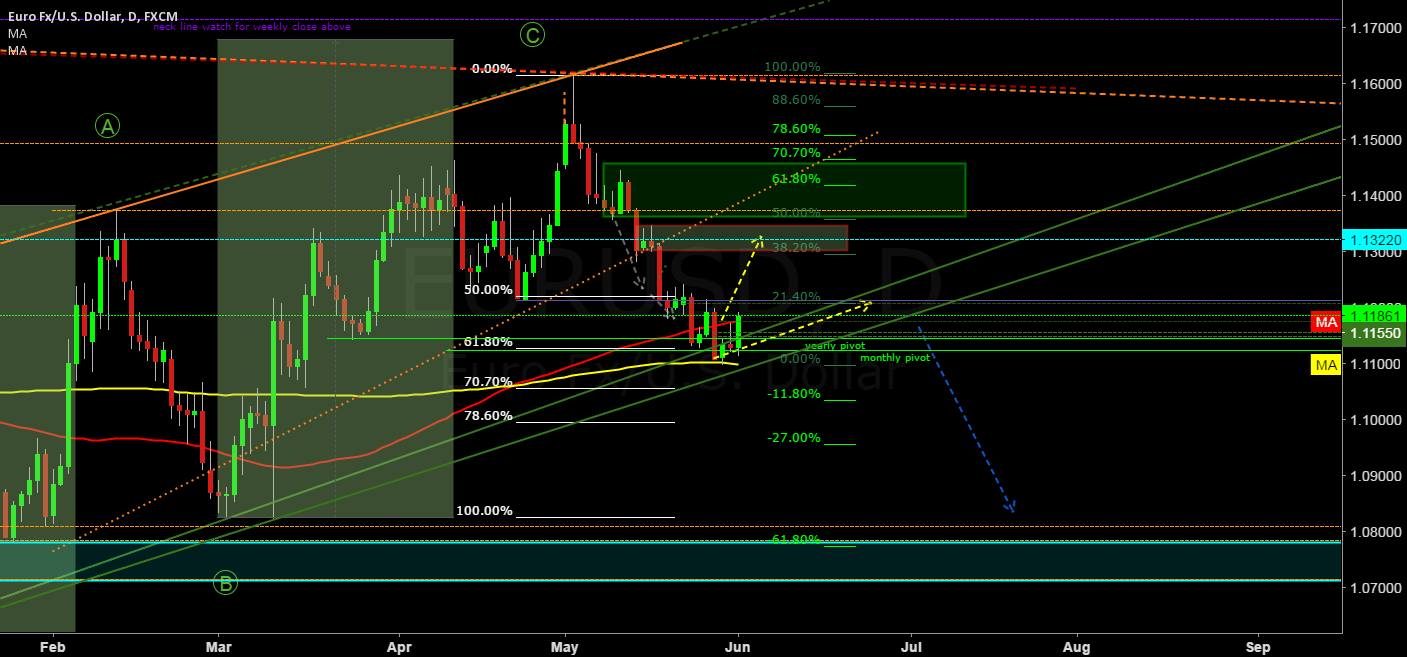 EUR/USD a shorting possibility is coming