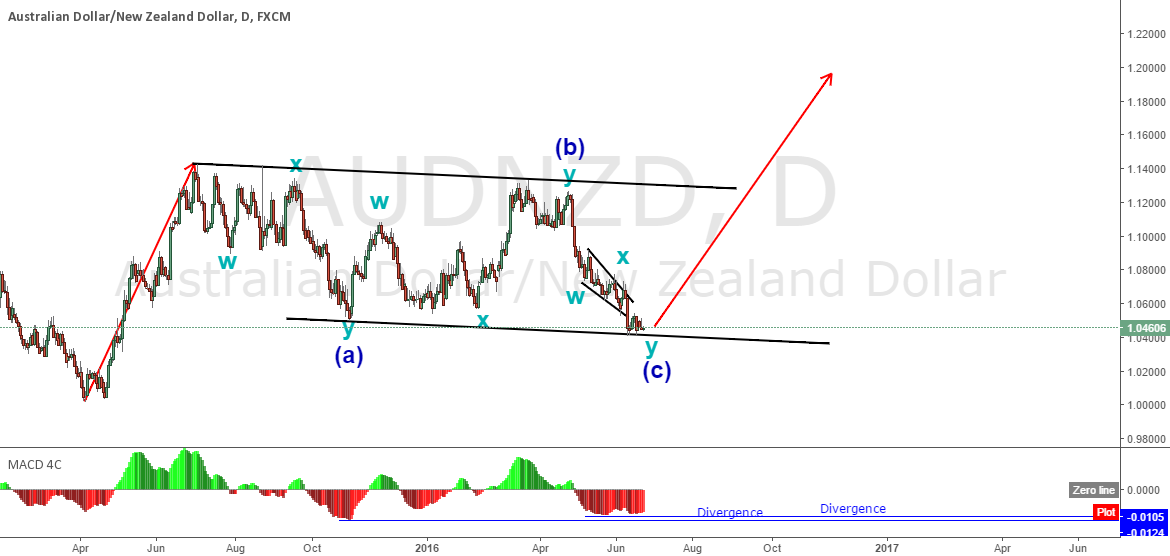 AUDNZD. Are you ready for daily wave to the upside?