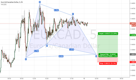 EURCAD: The Gartely Patter