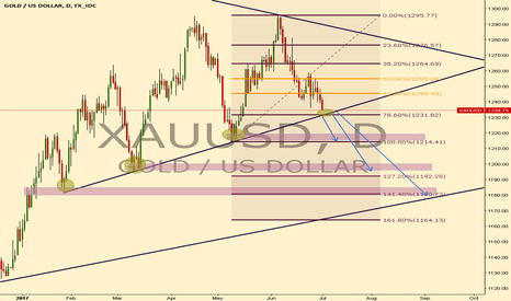 XAUUSD: GOLD WAITING FOR THE BREAKOUT !