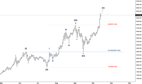 BTCUSD: Bitcoin and Elliott Wave Counting, daily