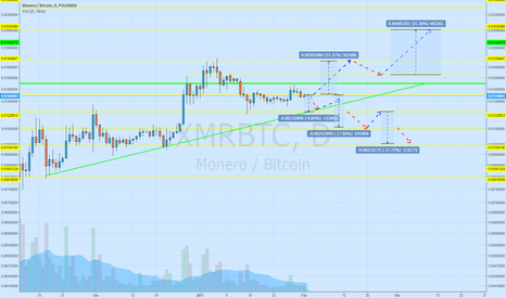 XMRBTC: Levels for buying and targets for selling.