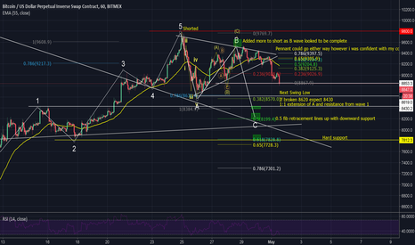 XBTUSD: EASY BTC SHORT I'VE BEEN PLAYING