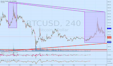 BTCUSD: Potential Nov/Feb Mirror Pump
