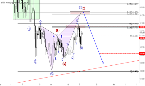 GBPJPY: GBPJPY - potential bearish butterfly...