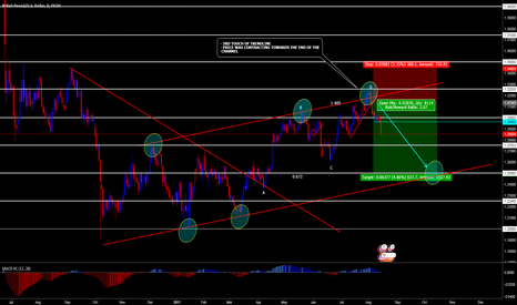GBPUSD: MY POUND IDEA ALREADY DEEP IN PROFIT (CONFLUENCES ON CHART)