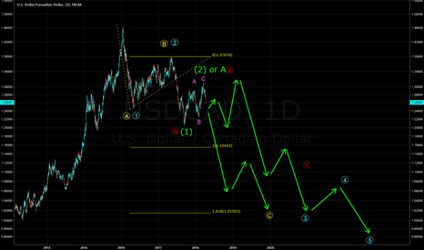 USDCAD: Long-Term Potential
