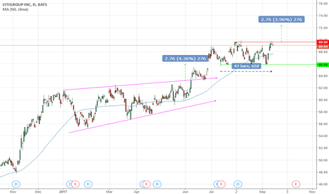 C: Range trade ? Breakout trade ?
