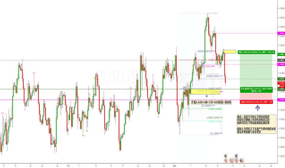 EURUSD: 虽然今天欧元下跌比较猛烈 但是在日图看上升趋势还保持完好 因此可以在下跌动能衰竭后做反弹
