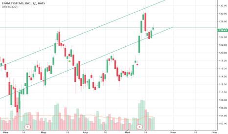EPAM: Покупка в тренде роста