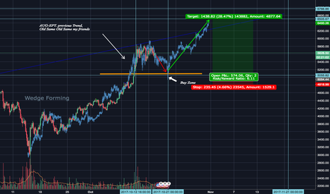 BTCUSD: Bitcoin/ USD WAIT A LITTLE AND GET IN.