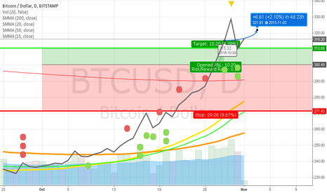 BTCUSD: Bitcoin is stabilizing. Get ready for a new climb.
