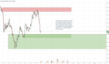 AUDJPY: $AUDJPY standing strong looking for the long