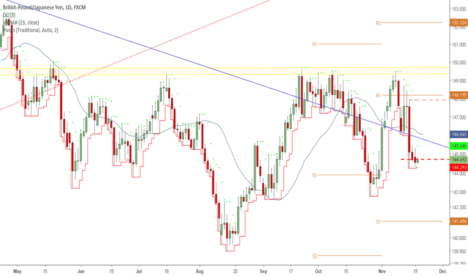 GBPJPY: More than Retraced