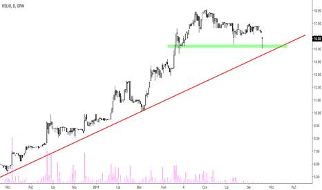 HEL: Helio - blikso linii trendu