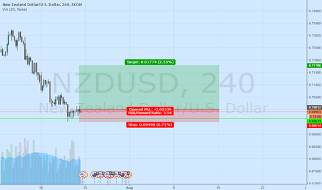 NZDUSD: Nzd/usd 4h support tested