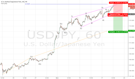 USDJPY: USDJPY about to end its rally