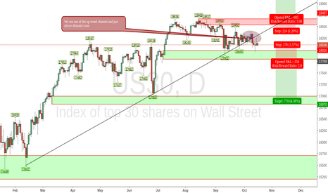 US30: DOW, US30 analysis for Oct and Nov.