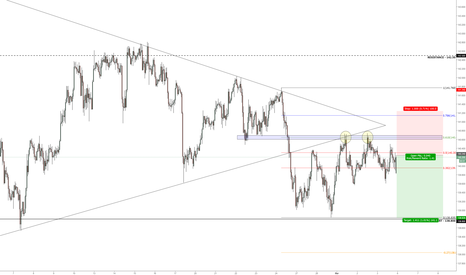 GBPJPY: Short on Pattern & Level Retest