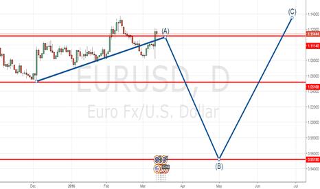 EURUSD: Eurusd count