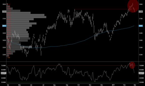 EEM: TECHNICALS | EEM False Break